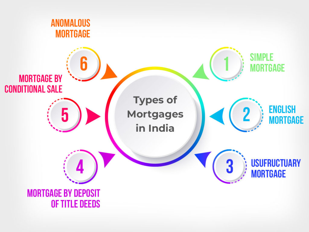 What are the Different Kinds of Mortgages in India?