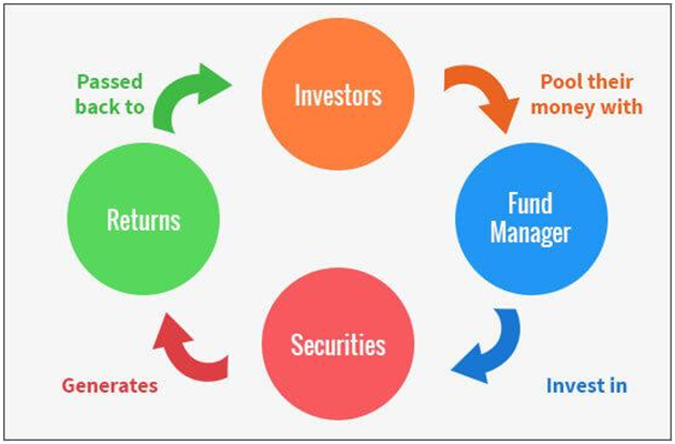 the definition of a mutual fund and how it works