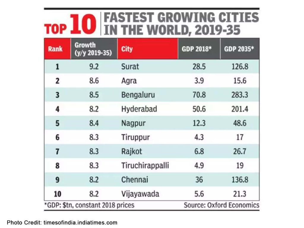 Bengaluru to be the fastest growing city in the world by 2035.