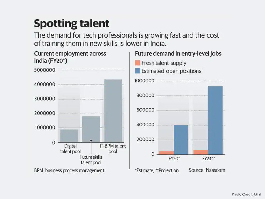 IT eyes 20 fold jump in demand for digital skills